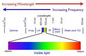 Longitud de Onda de lz luz visible
